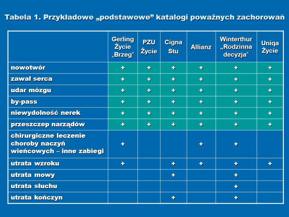 Tabela 1. Przykładowe podstawowe katalogi poważnych zachorowań Gerling ŻycieBrzeg PZUŻycieCignaStuAllianz Winterthur Rodzinna decyzja Uniqa Życie nowo