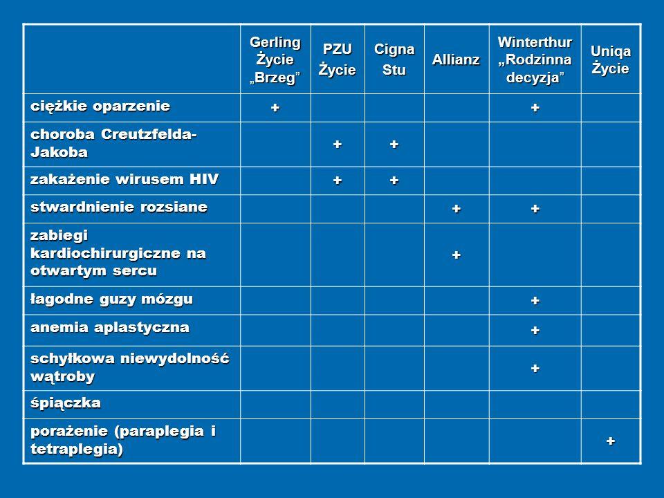 Gerling ŻycieBrzeg PZUŻycieCignaStuAllianz Winterthur Rodzinna decyzja Uniqa Życie ciężkie oparzenie ++ choroba Creutzfelda- Jakoba ++ zakażenie wirusem HIV ++ stwardnienie rozsiane ++ zabiegi kardiochirurgiczne na otwartym sercu + łagodne guzy mózgu + anemia aplastyczna + schyłkowa niewydolność wątroby + śpiączka porażenie (paraplegia i tetraplegia) +