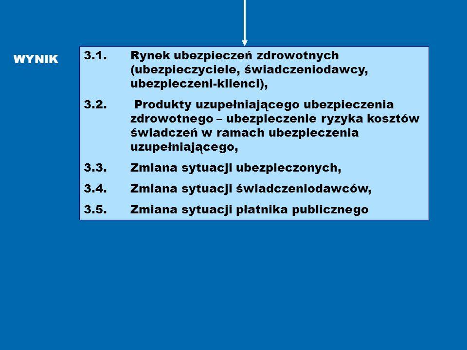 3.1. Rynek ubezpieczeń zdrowotnych (ubezpieczyciele, świadczeniodawcy, ubezpieczeni-klienci), 3.2. Produkty uzupełniającego ubezpieczenia zdrowotnego
