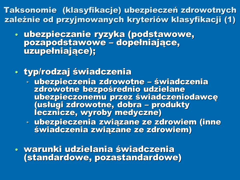 Taksonomie (klasyfikacje) ubezpieczeń zdrowotnych zależnie od przyjmowanych kryteriów klasyfikacji (1) ubezpieczanie ryzyka (podstawowe, pozapodstawowe – dopełniające, uzupełniające); ubezpieczanie ryzyka (podstawowe, pozapodstawowe – dopełniające, uzupełniające); typ/rodzaj świadczenia typ/rodzaj świadczenia º ubezpieczenia zdrowotne – świadczenia zdrowotne bezpośrednio udzielane ubezpieczonemu przez świadczeniodawcę (usługi zdrowotne, dobra – produkty lecznicze, wyroby medyczne) º ubezpieczenia związane ze zdrowiem (inne świadczenia związane ze zdrowiem) warunki udzielania świadczenia (standardowe, pozastandardowe) warunki udzielania świadczenia (standardowe, pozastandardowe)