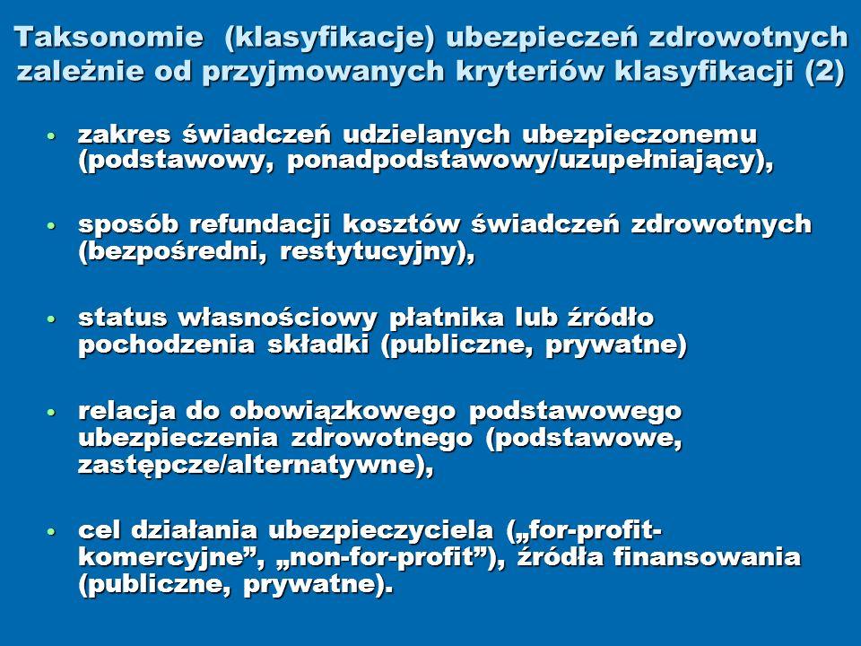 Taksonomie (klasyfikacje) ubezpieczeń zdrowotnych zależnie od przyjmowanych kryteriów klasyfikacji (2) zakres świadczeń udzielanych ubezpieczonemu (podstawowy, ponadpodstawowy/uzupełniający), zakres świadczeń udzielanych ubezpieczonemu (podstawowy, ponadpodstawowy/uzupełniający), sposób refundacji kosztów świadczeń zdrowotnych (bezpośredni, restytucyjny), sposób refundacji kosztów świadczeń zdrowotnych (bezpośredni, restytucyjny), status własnościowy płatnika lub źródło pochodzenia składki (publiczne, prywatne) status własnościowy płatnika lub źródło pochodzenia składki (publiczne, prywatne) relacja do obowiązkowego podstawowego ubezpieczenia zdrowotnego (podstawowe, zastępcze/alternatywne), relacja do obowiązkowego podstawowego ubezpieczenia zdrowotnego (podstawowe, zastępcze/alternatywne), cel działania ubezpieczyciela (for-profit- komercyjne, non-for-profit), źródła finansowania (publiczne, prywatne).