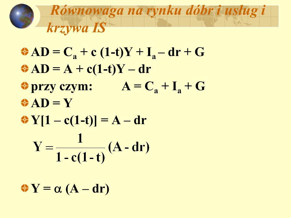 Równowaga na rynku dóbr i usług i krzywa IS AD = C a + c (1-t)Y + I a – dr + G AD = A + c(1-t)Y – dr przy czym: A = C a + I a + G AD = Y Y[1 – c(1-t)]