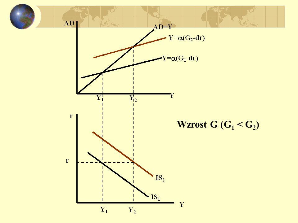 Wzrost G (G 1 < G 2 )
