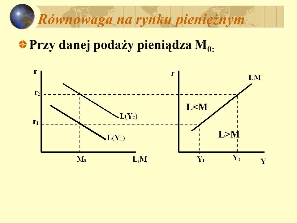Równowaga na rynku pieniężnym Przy danej podaży pieniądza M 0: L<M L>M