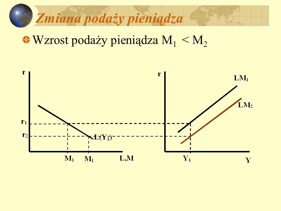 Zmiana podaży pieniądza Wzrost podaży pieniądza M 1 < M 2