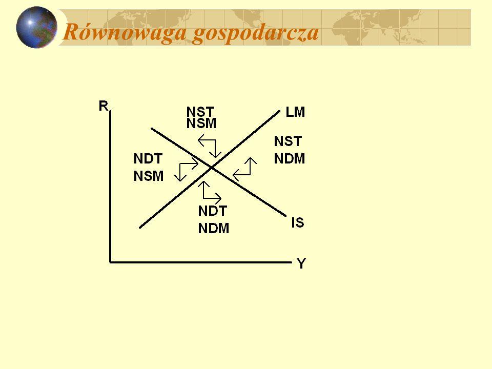Równowaga gospodarcza