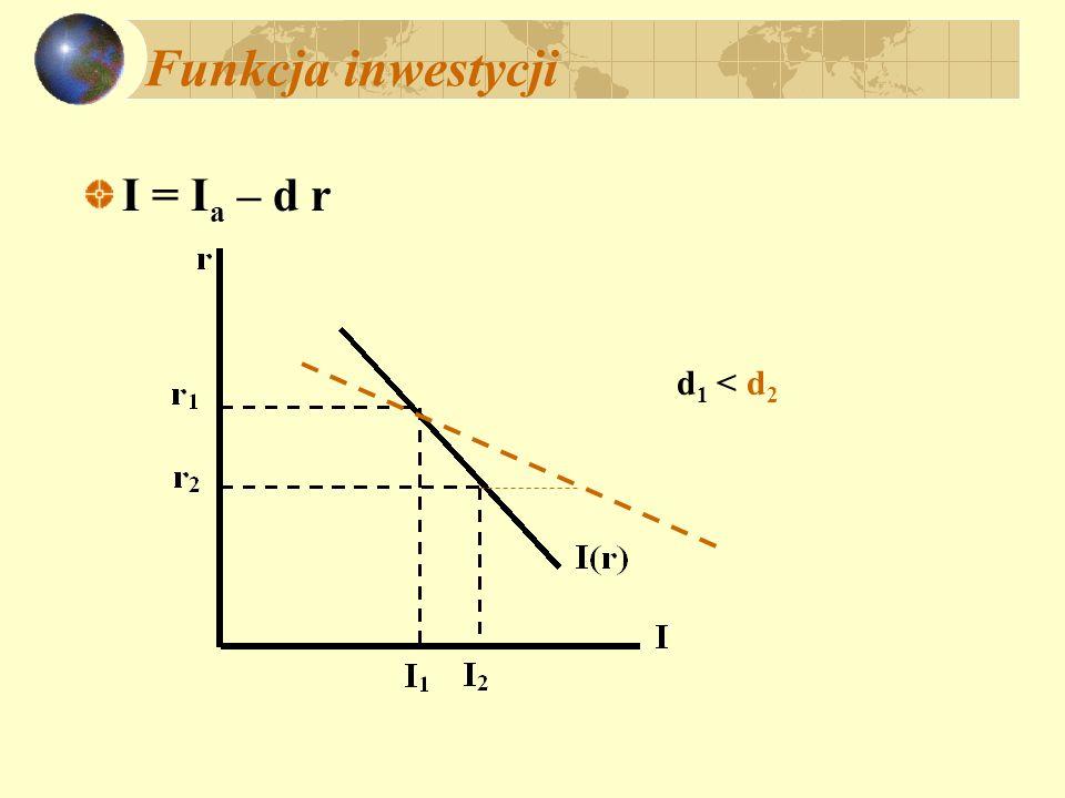Równowaga na rynku dóbr i usług i krzywa IS AD = C a + c (1-t)Y + I a – dr + G AD = A + c(1-t)Y – dr przy czym: A = C a + I a + G AD = Y Y[1 – c(1-t)] = A – dr Y = (A – dr)