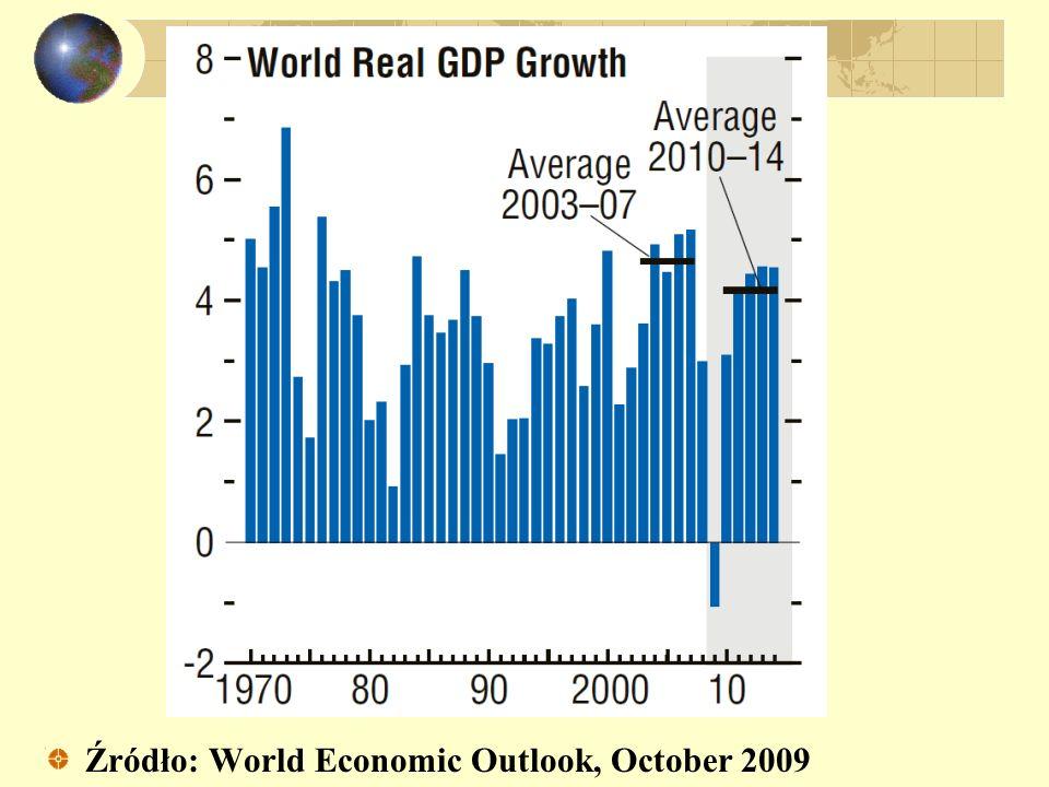 Źródło: World Economic Outlook, October 2009