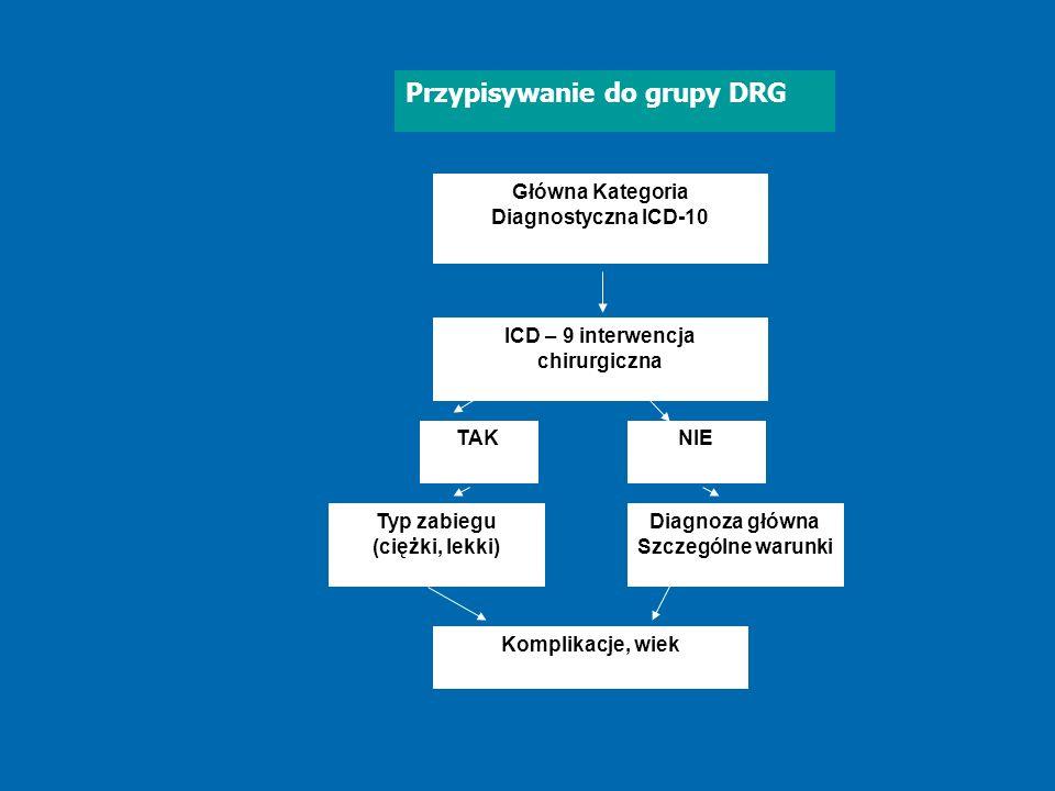 Główna Kategoria Diagnostyczna ICD-10 ICD – 9 interwencja chirurgiczna TAKNIE Typ zabiegu (ciężki, lekki) Diagnoza główna Szczególne warunki Komplikac