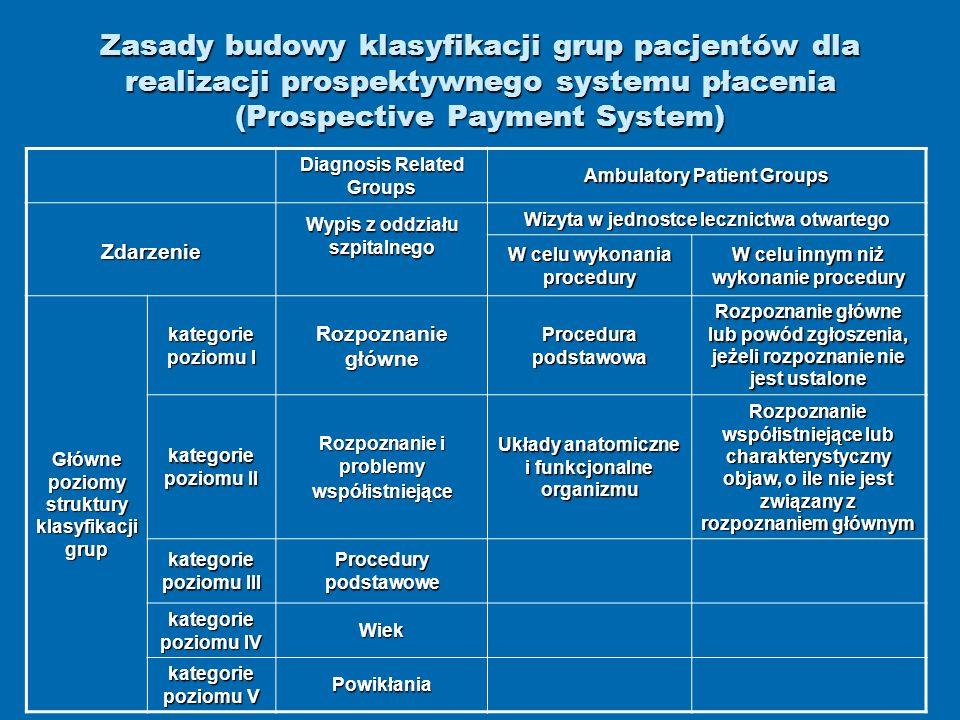 Zasady budowy klasyfikacji grup pacjentów dla realizacji prospektywnego systemu płacenia (Prospective Payment System) Diagnosis Related Groups Ambulat