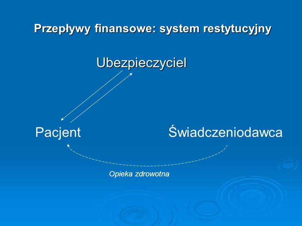 Przepływy finansowe: system restytucyjny Przepływy finansowe: system restytucyjny Ubezpieczyciel Ubezpieczyciel PacjentŚwiadczeniodawca Opieka zdrowot