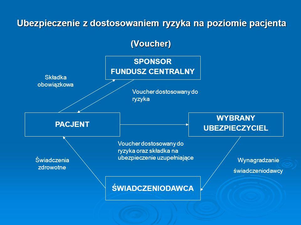 Ubezpieczenie z dostosowaniem ryzyka na poziomie pacjenta (Voucher) SPONSOR FUNDUSZ CENTRALNY PACJENT WYBRANY UBEZPIECZYCIEL Voucher dostosowany do ry
