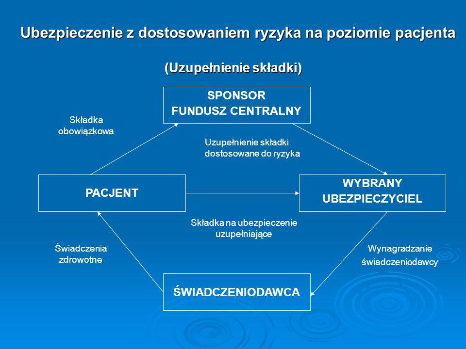 Ubezpieczenie z dostosowaniem ryzyka na poziomie pacjenta (Uzupełnienie składki) SPONSOR FUNDUSZ CENTRALNY PACJENT WYBRANY UBEZPIECZYCIEL Uzupełnienie