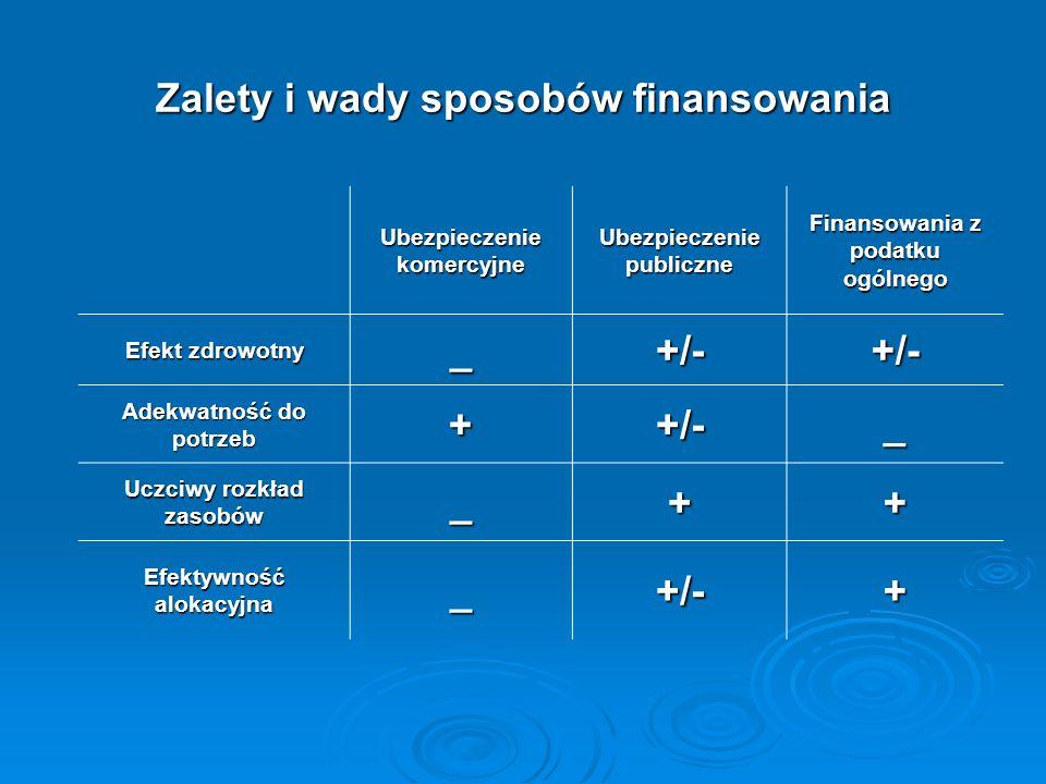 Zalety i wady sposobów finansowania Ubezpieczenie komercyjne Ubezpieczenie publiczne Finansowania z podatku ogólnego Efekt zdrowotny _+/-+/- Adekwatno