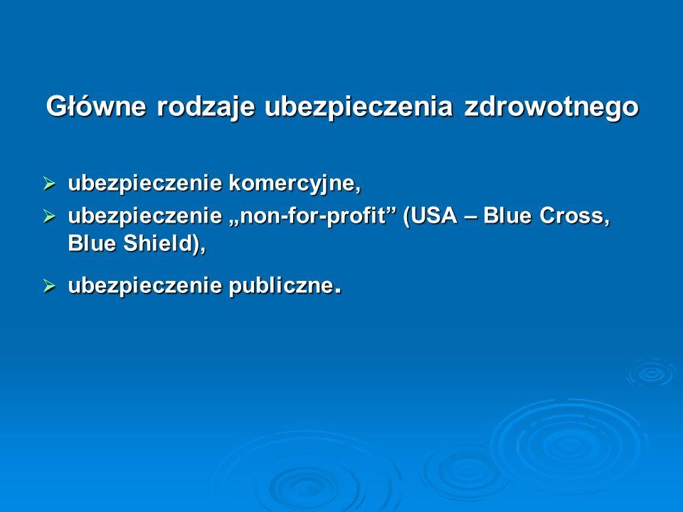 Główne rodzaje ubezpieczenia zdrowotnego ubezpieczenie komercyjne, ubezpieczenie komercyjne, ubezpieczenie non-for-profit (USA – Blue Cross, Blue Shie