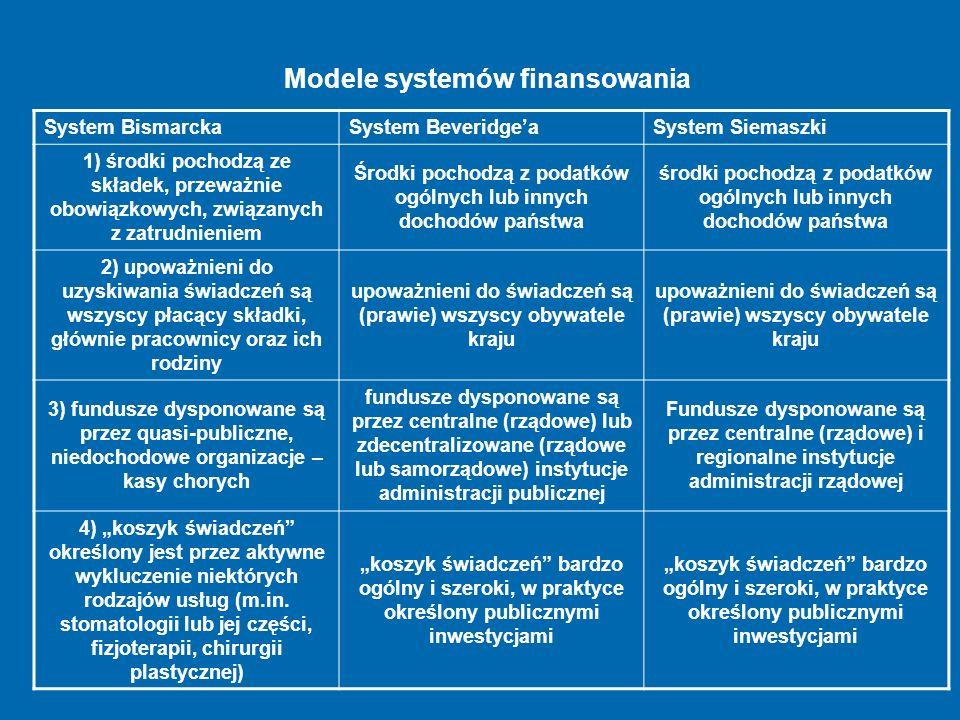 System BismarckaSystem BeveridgeaSystem Siemaszki 1) środki pochodzą ze składek, przeważnie obowiązkowych, związanych z zatrudnieniem Środki pochodzą