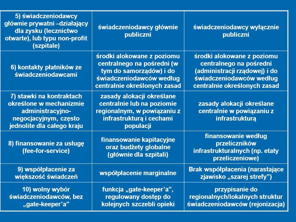 5) świadczeniodawcy głównie prywatni –działający dla zysku (lecznictwo otwarte), lub typu non-profit (szpitale) świadczeniodawcy głównie publiczni świ