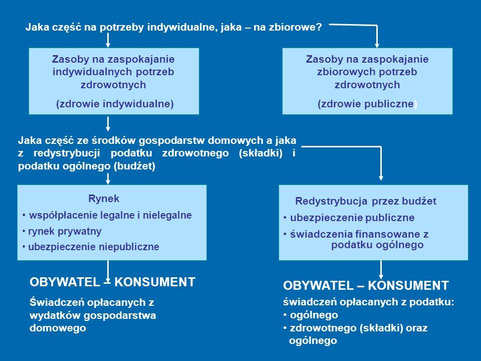 Jaka część na potrzeby indywidualne, jaka – na zbiorowe? Zasoby na zaspokajanie indywidualnych potrzeb zdrowotnych (zdrowie indywidualne) Zasoby na za
