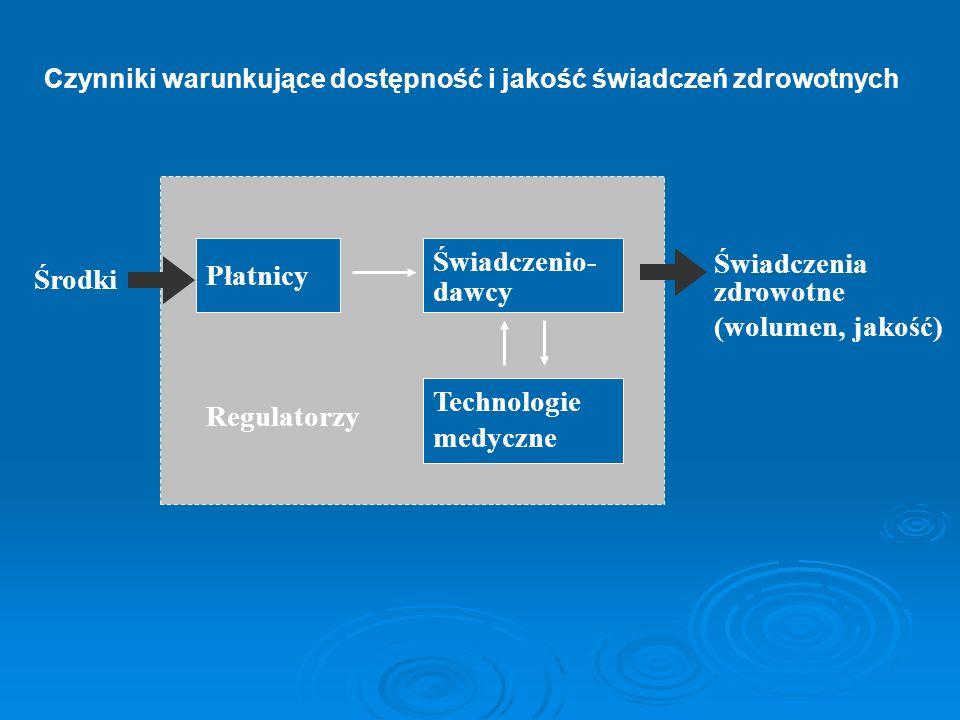 Środki Płatnicy Świadczenio- dawcy Technologie medyczne Regulatorzy Świadczenia zdrowotne (wolumen, jakość) Czynniki warunkujące dostępność i jakość ś