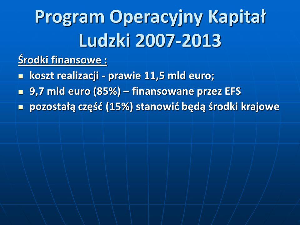Program Operacyjny Kapitał Ludzki 2007-2013 Środki finansowe : koszt realizacji - prawie 11,5 mld euro; koszt realizacji - prawie 11,5 mld euro; 9,7 mld euro (85%) – finansowane przez EFS 9,7 mld euro (85%) – finansowane przez EFS pozostałą część (15%) stanowić będą środki krajowe pozostałą część (15%) stanowić będą środki krajowe