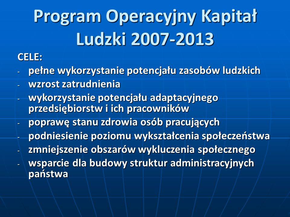 Program Operacyjny Kapitał Ludzki 2007-2013 CELE: - pełne wykorzystanie potencjału zasobów ludzkich - wzrost zatrudnienia - wykorzystanie potencjału adaptacyjnego przedsiębiorstw i ich pracowników - poprawę stanu zdrowia osób pracujących - podniesienie poziomu wykształcenia społeczeństwa - zmniejszenie obszarów wykluczenia społecznego - wsparcie dla budowy struktur administracyjnych państwa
