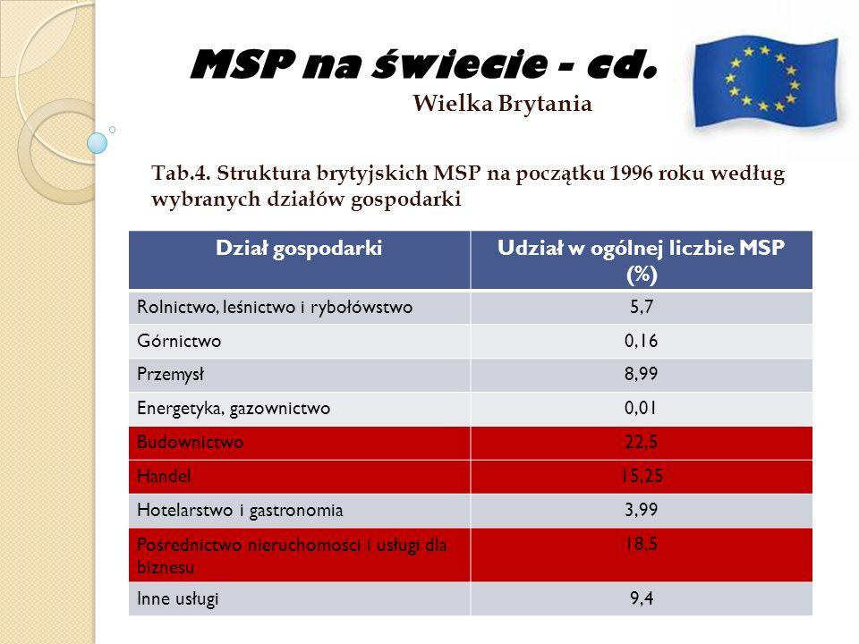 MSP na świecie - cd. Wielka Brytania Tab.4. Struktura brytyjskich MSP na początku 1996 roku według wybranych działów gospodarki Dział gospodarkiUdział