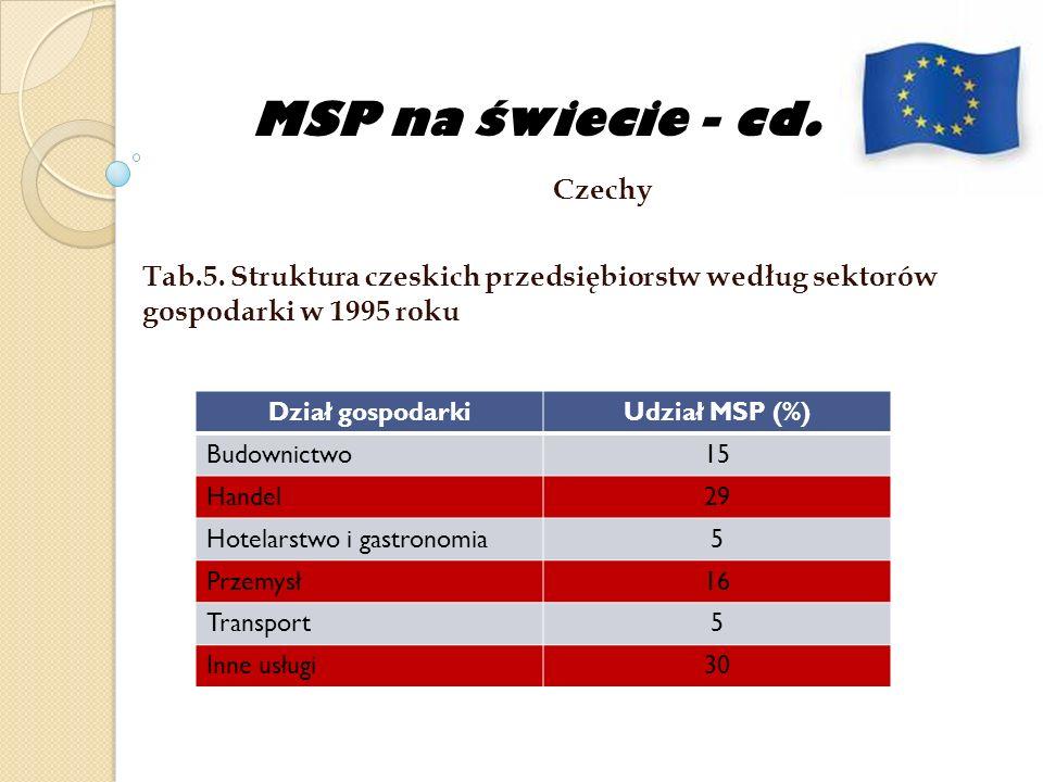 MSP na świecie - cd. Czechy Tab.5. Struktura czeskich przedsiębiorstw według sektorów gospodarki w 1995 roku Dział gospodarkiUdział MSP (%) Budownictw