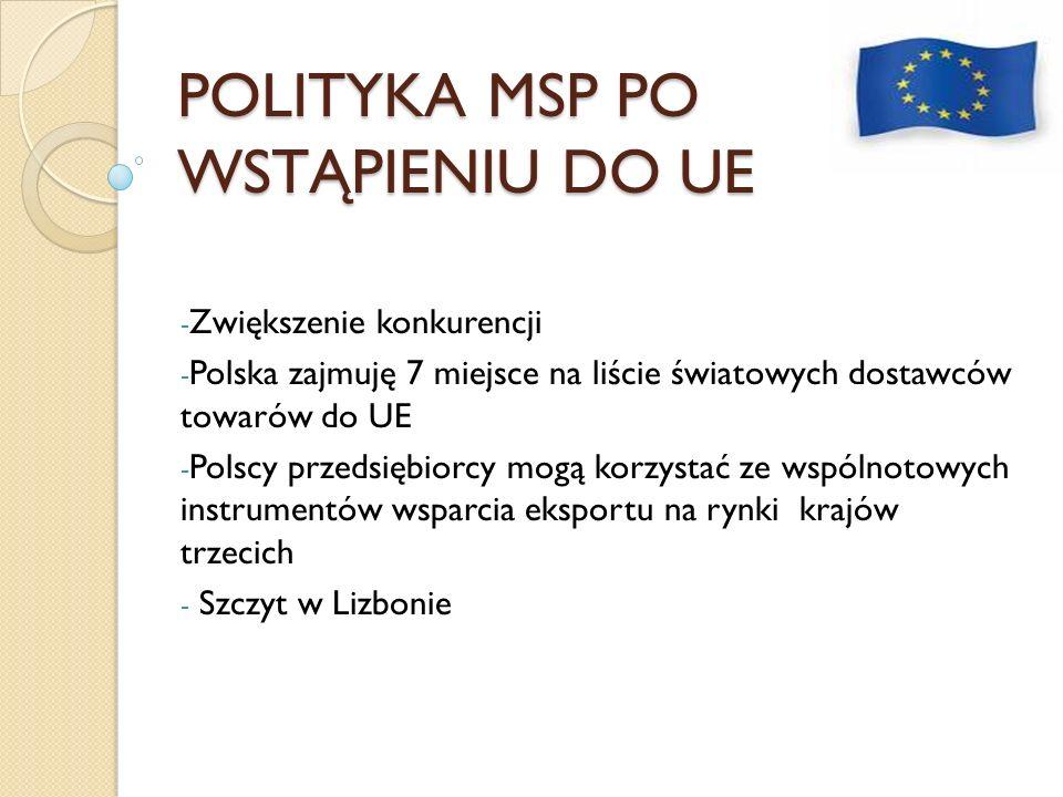 POLITYKA MSP PO WSTĄPIENIU DO UE - Zwiększenie konkurencji - Polska zajmuję 7 miejsce na liście światowych dostawców towarów do UE - Polscy przedsiębi