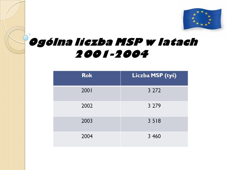 Ogólna liczba MSP w latach 2001-2004 RokLiczba MSP (tyś) 20013 272 20023 279 20033 518 20043 460