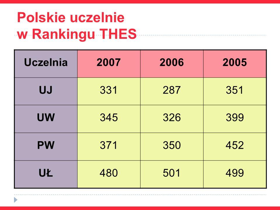 Polskie uczelnie w Rankingu THES Uczelnia200720062005 UJ331287351 UW345326399 PW371350452 UŁ480501499
