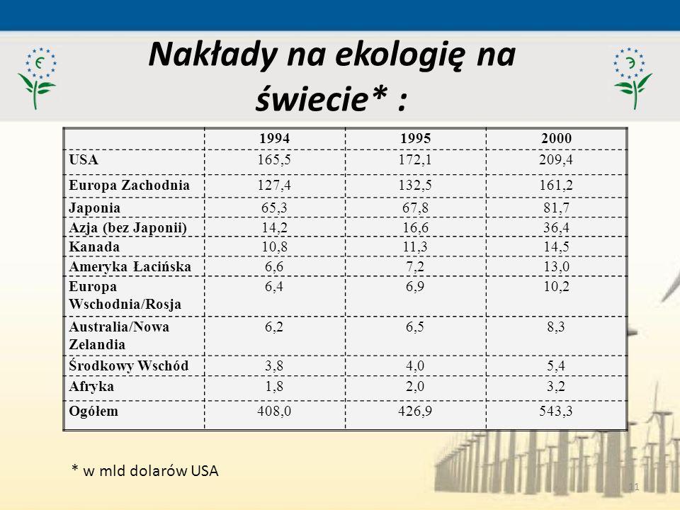 11 Nakłady na ekologię na świecie* : 199419952000 USA165,5172,1209,4 Europa Zachodnia127,4132,5161,2 Japonia65,367,881,7 Azja (bez Japonii)14,216,636,