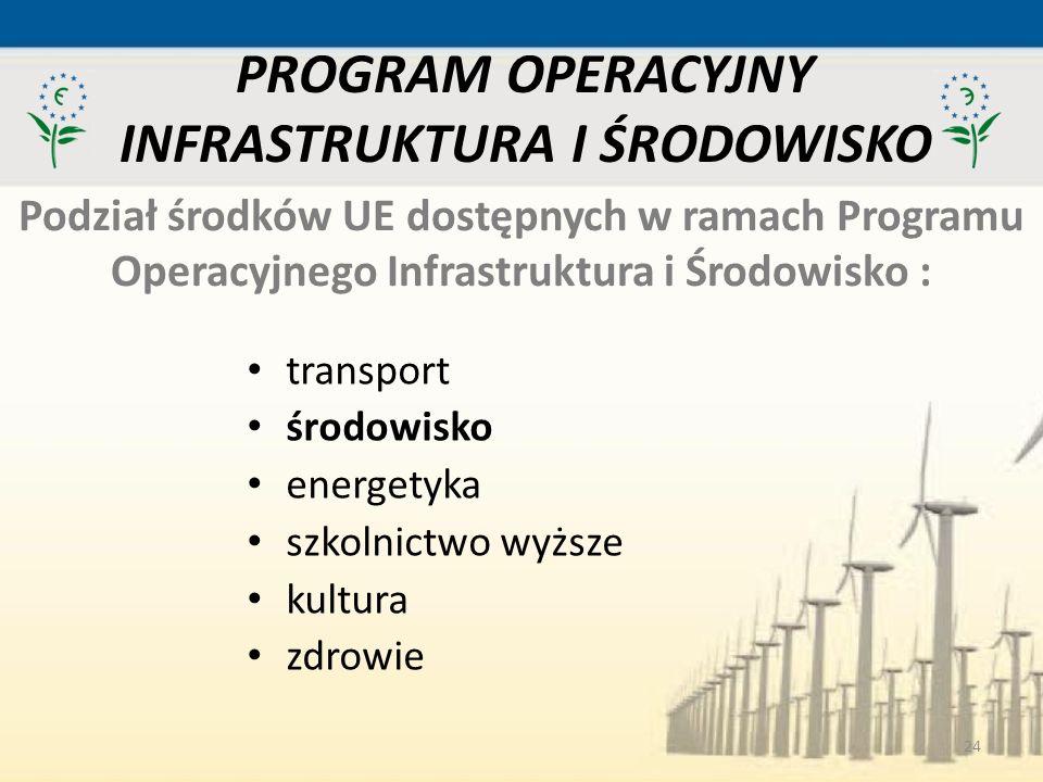24 PROGRAM OPERACYJNY INFRASTRUKTURA I ŚRODOWISKO Podział środków UE dostępnych w ramach Programu Operacyjnego Infrastruktura i Środowisko : transport