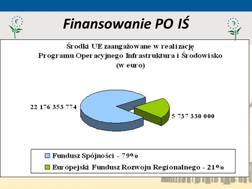 31 Finansowanie PO IŚ