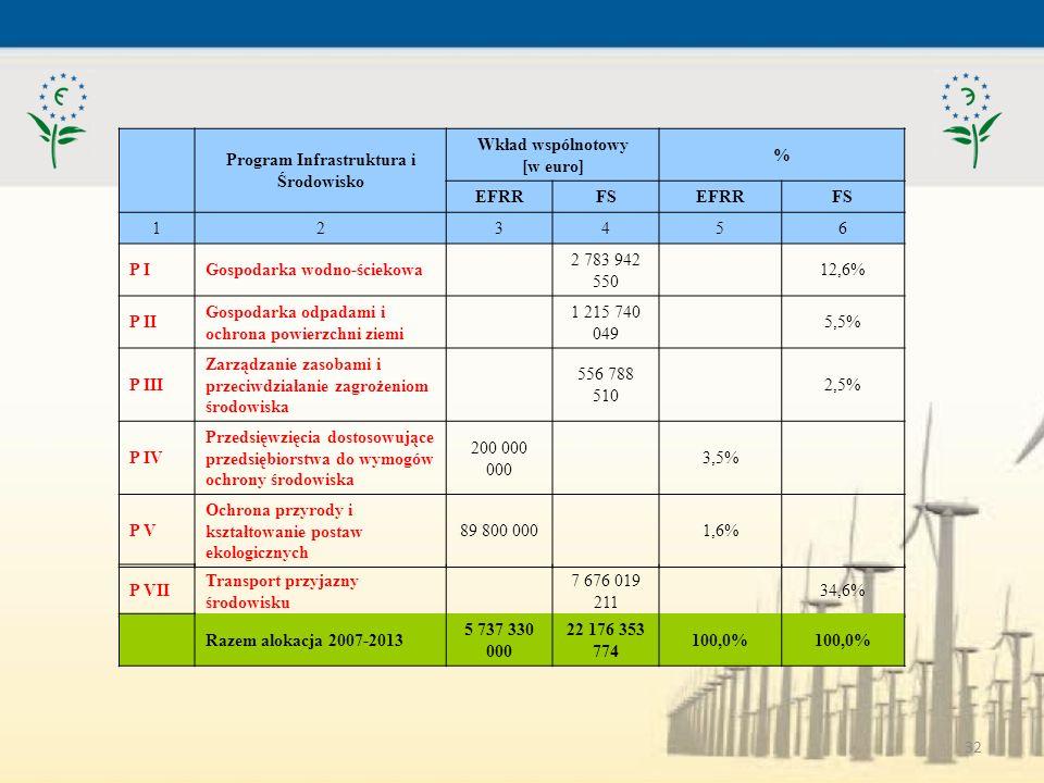 32 Program Infrastruktura i Środowisko Wkład wspólnotowy [w euro] % EFRRFSEFRRFS 123456 P IGospodarka wodno-ściekowa 2 783 942 550 12,6% P II Gospodar