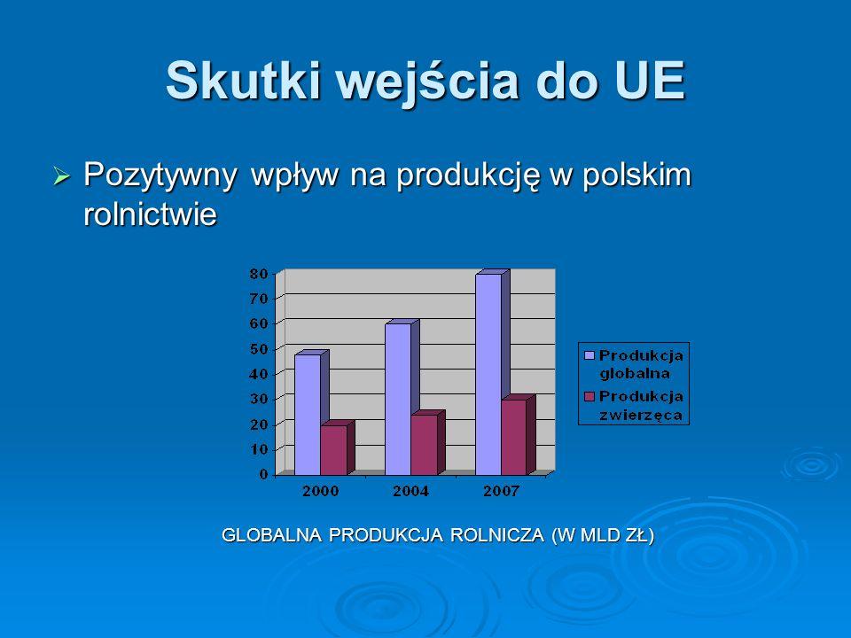 Skutki wejścia do UE Pozytywny wpływ na produkcję w polskim rolnictwie Pozytywny wpływ na produkcję w polskim rolnictwie GLOBALNA PRODUKCJA ROLNICZA (