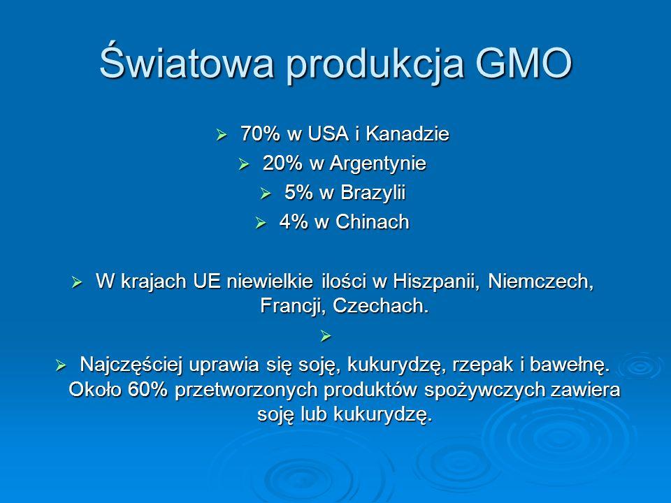 Światowa produkcja GMO 70% w USA i Kanadzie 70% w USA i Kanadzie 20% w Argentynie 20% w Argentynie 5% w Brazylii 5% w Brazylii 4% w Chinach 4% w China
