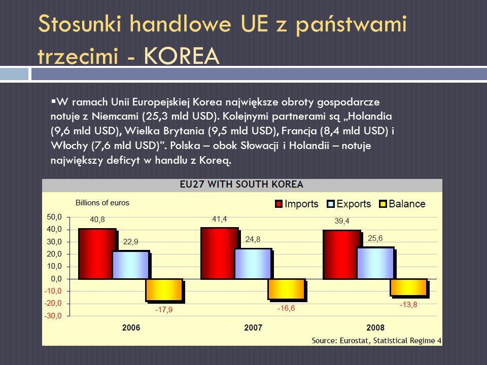 Stosunki handlowe UE z państwami trzecimi - KOREA W ramach Unii Europejskiej Korea największe obroty gospodarcze notuje z Niemcami (25,3 mld USD). Kol