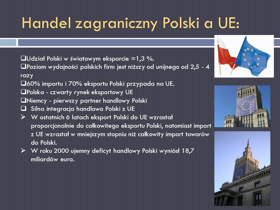 Handel zagraniczny Polski a UE: Udział Polski w światowym eksporcie =1,3 %. Poziom wydajności polskich firm jest niższy od unijnego od 2,5 - 4 razy 60