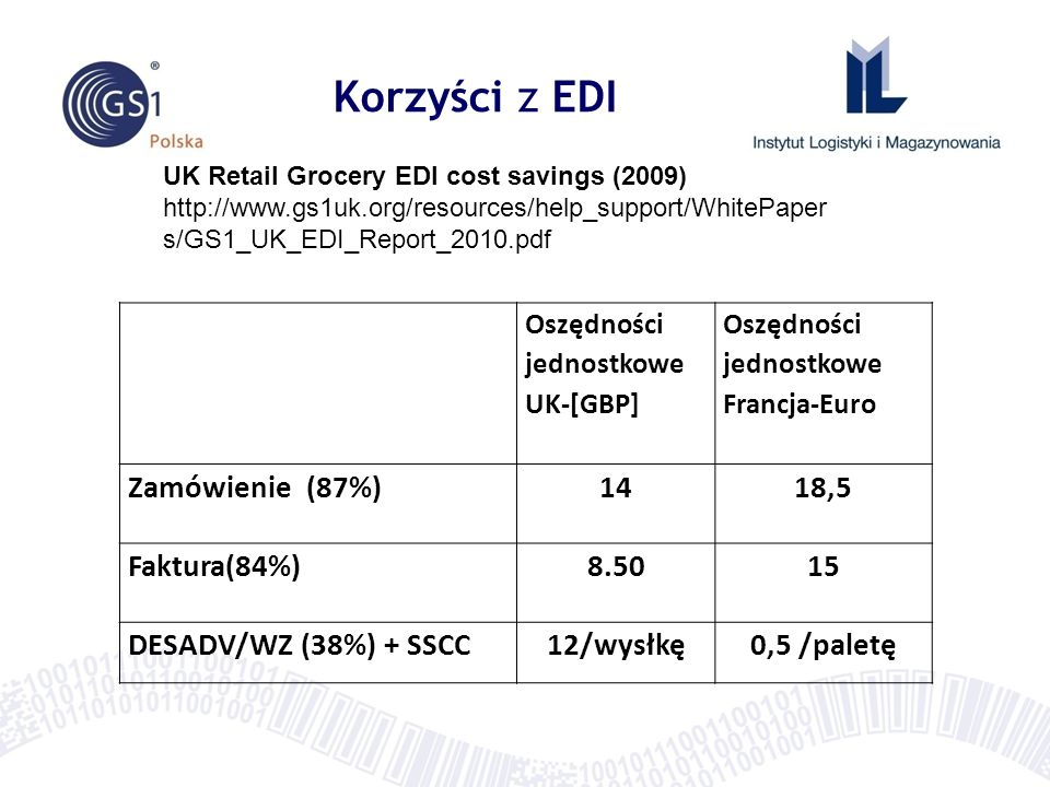 Korzyści z EDI UK Retail Grocery EDI cost savings (2009) http://www.gs1uk.org/resources/help_support/WhitePaper s/GS1_UK_EDI_Report_2010.pdf Oszędności jednostkowe UK-[GBP] Oszędności jednostkowe Francja-Euro Zamówienie (87%) 1418,5 Faktura(84%) 8.5015 DESADV/WZ (38%) + SSCC12/wysłkę0,5 /paletę