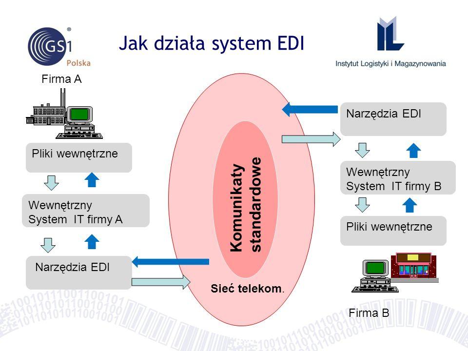 Jak działa system EDI Pliki wewnętrzne Wewnętrzny System IT firmy A Narzędzia EDI Wewnętrzny System IT firmy B Pliki wewnętrzne Sieć telekom. Komunika