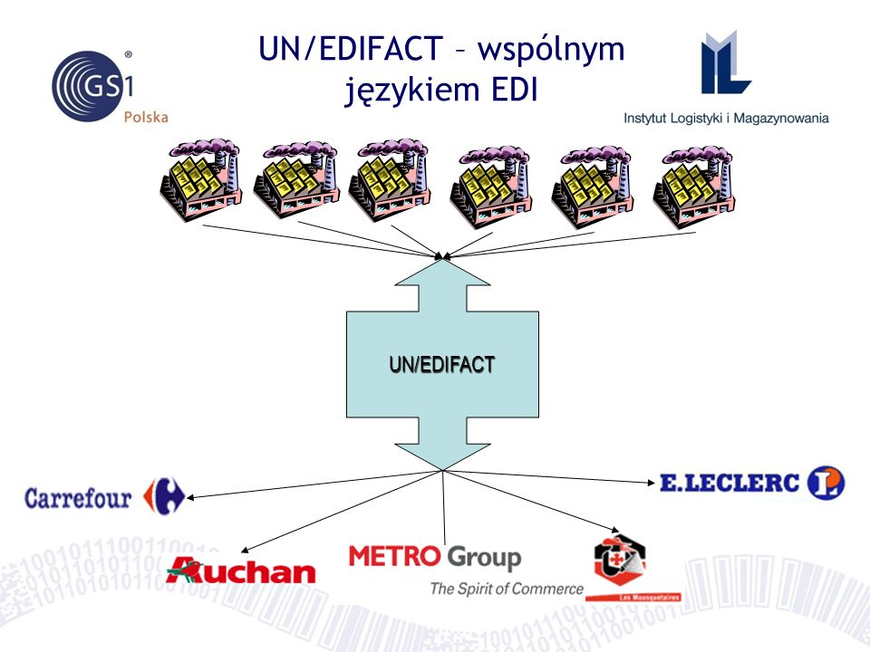 UN/EDIFACT UN/EDIFACT – wspólnym językiem EDI
