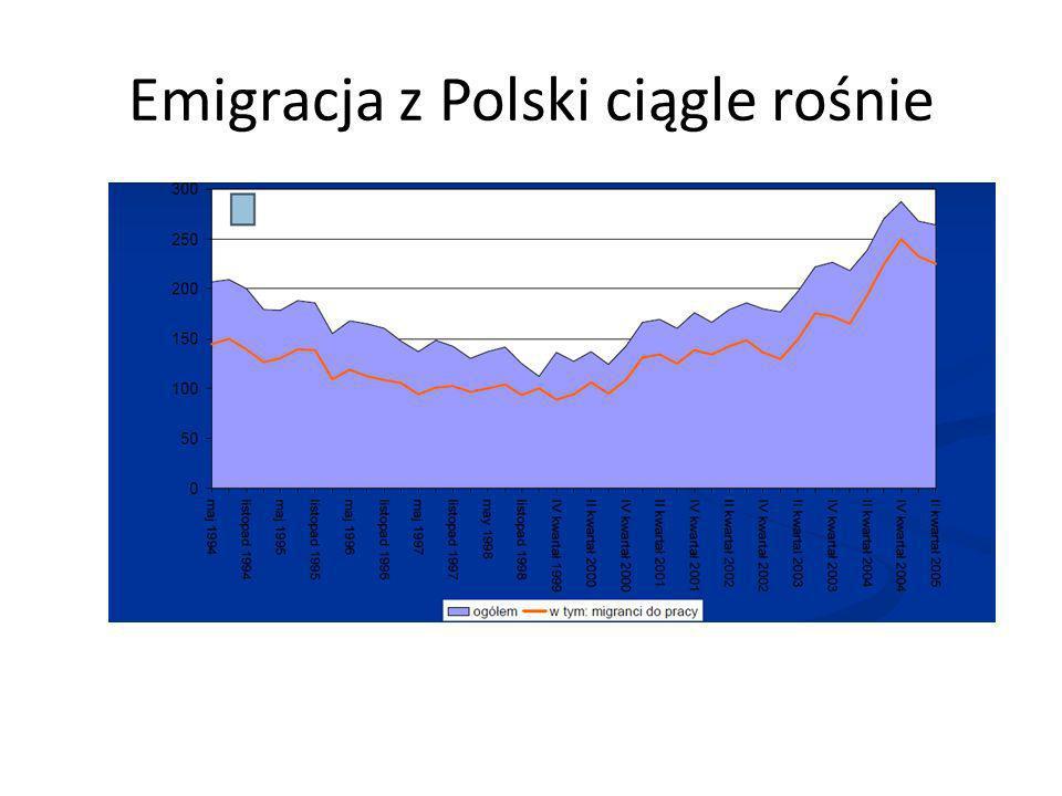 Emigracja z Polski ciągle rośnie
