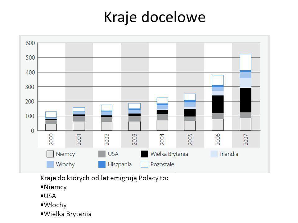 Kraje docelowe Kraje do których od lat emigrują Polacy to: Niemcy USA Włochy Wielka Brytania