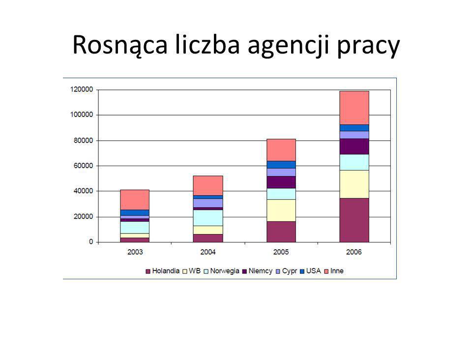 Rosnąca liczba agencji pracy
