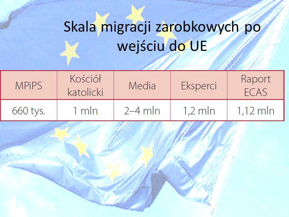 Skala migracji zarobkowych po wejściu do UE