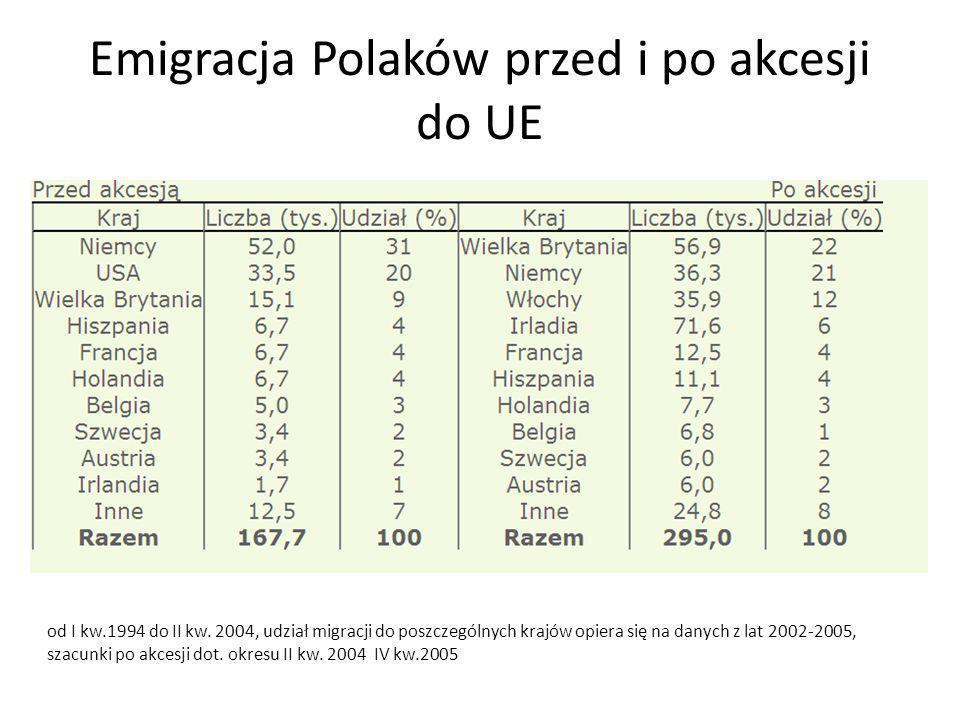 Emigracja Polaków przed i po akcesji do UE od I kw.1994 do II kw. 2004, udział migracji do poszczególnych krajów opiera się na danych z lat 2002-2005,
