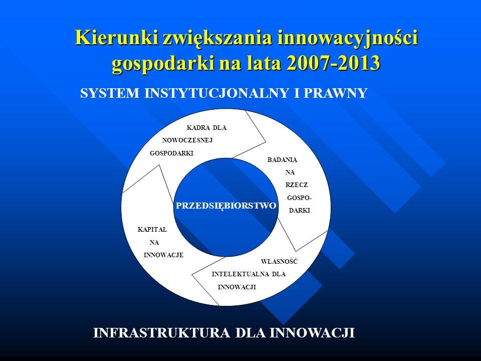 Kierunki zwiększania innowacyjności gospodarki na lata 2007-2013 KADRA DLA NOWOCZESNEJ GOSPODARKI BADANIA NA RZECZ GOSPO- DARKI WŁASNOŚĆ INTELEKTUALNA