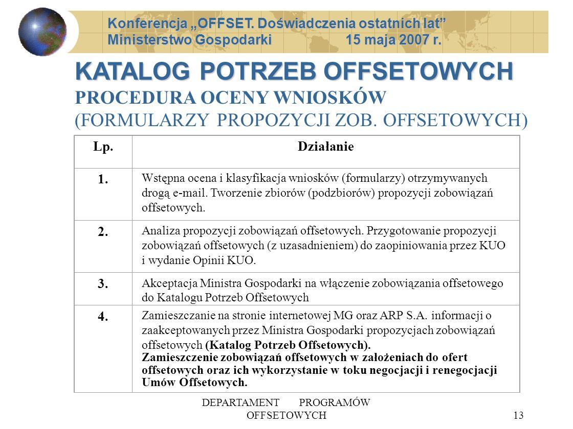 DEPARTAMENT PROGRAMÓW OFFSETOWYCH13 Konferencja OFFSET.