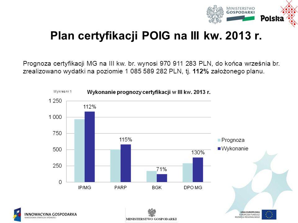 Plan certyfikacji POIG na III kw. 2013 r. Prognoza certyfikacji MG na III kw.