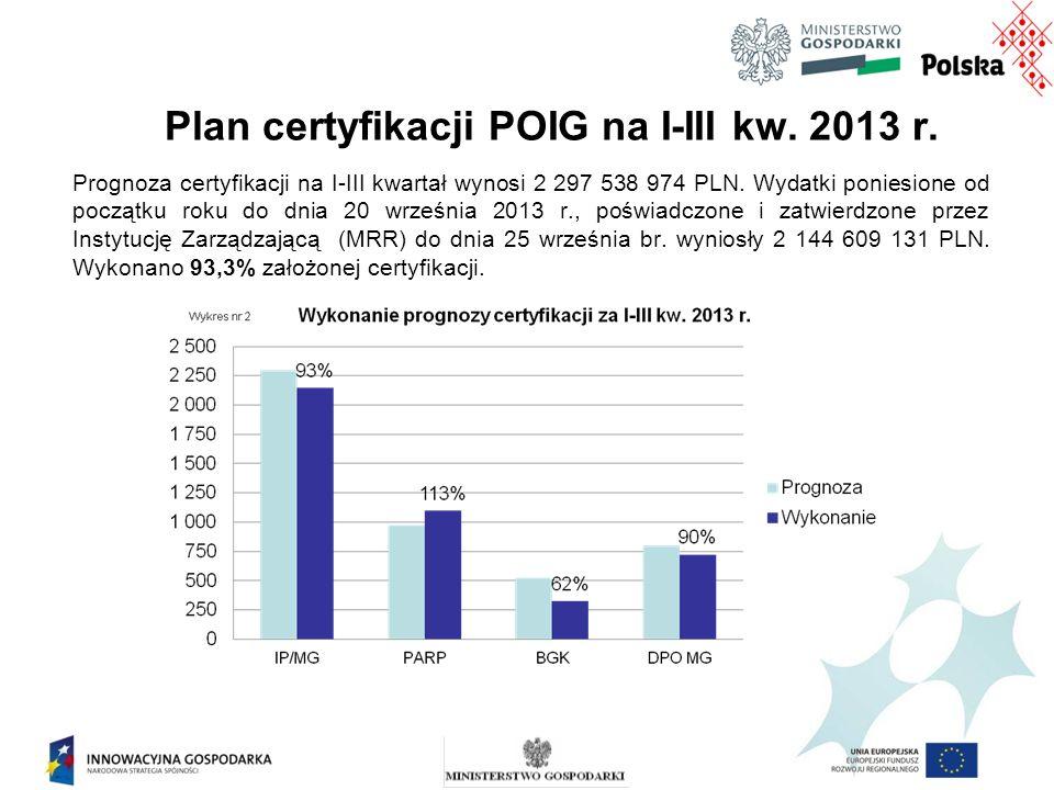 Plan certyfikacji POIG na I-III kw. 2013 r.